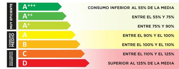 Tabla de calificación energética